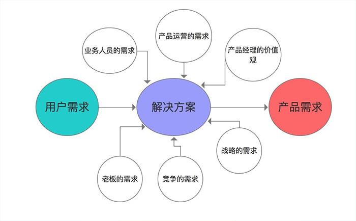开发系统怎么提需求
