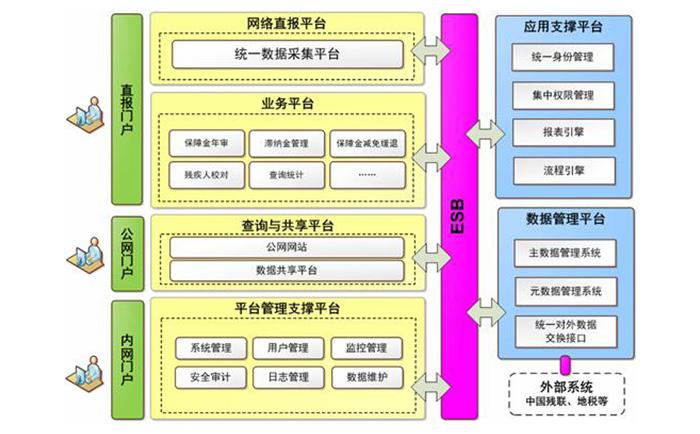 什么是系统架构设计