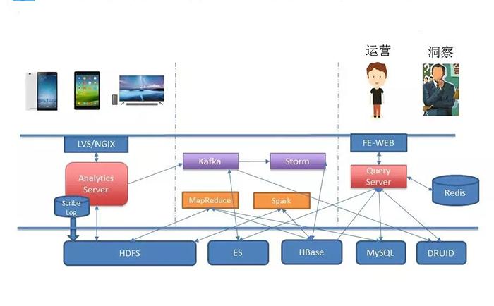 大数据系统架构师是做什么的